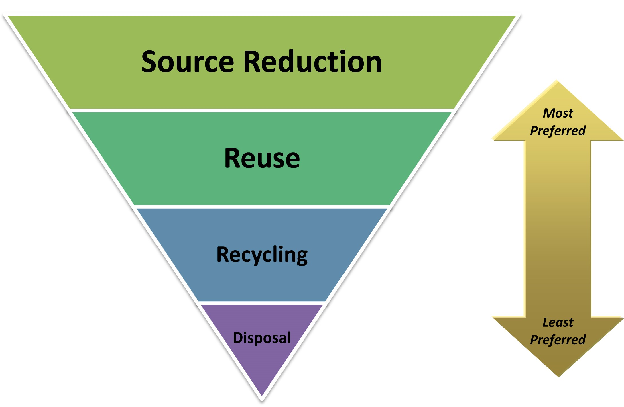 Waste Reduction | Frederick County MD - Official Website