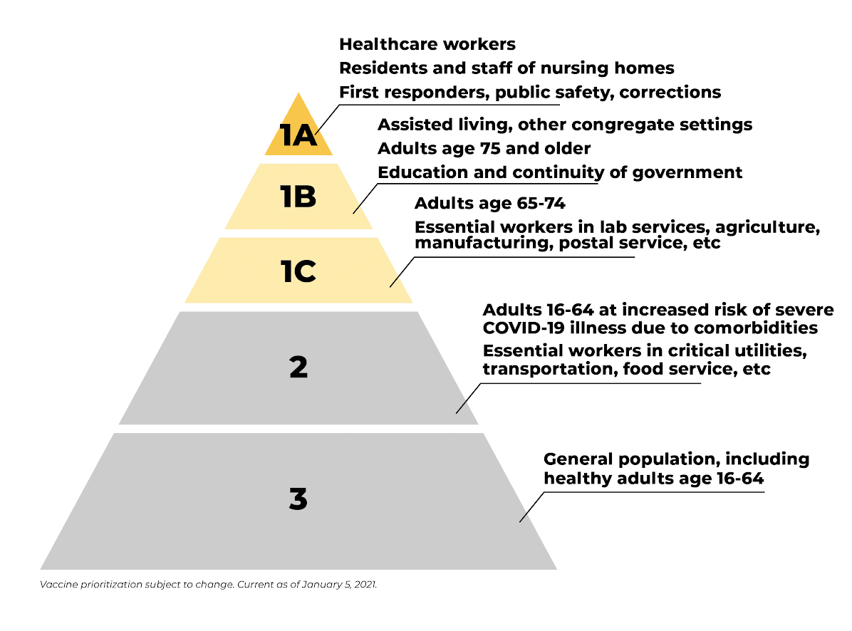 Updated Vaccine Pyramid 010521 cropped