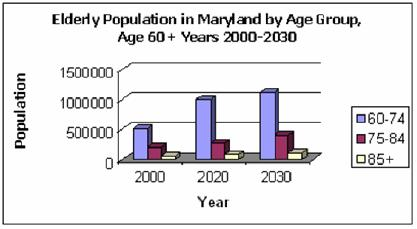 Early Population in Maryland by Age Group